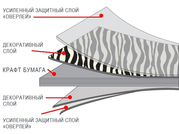 Структура компакт-плиты GetaLit